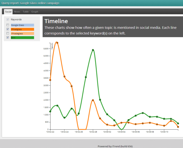 iTrend tracking social Sergey Brin mentions vs #ifihadglass mentions