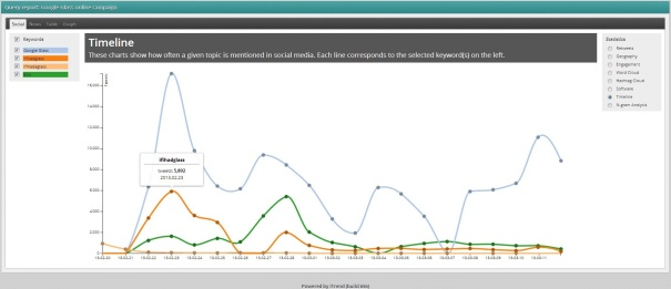 iTrend tracking social mentions related to Google Glass