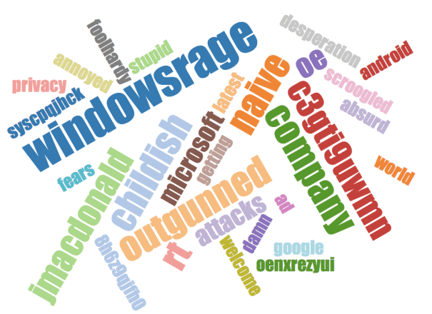 #WindowsRage word cloud