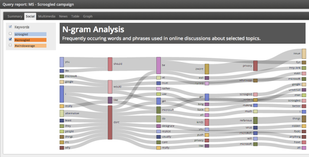 Analyzing #scroogled conversations on Twitter