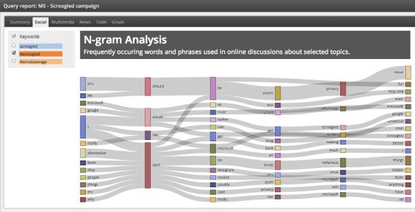 Analyzing #scroogled conversations on Twitter