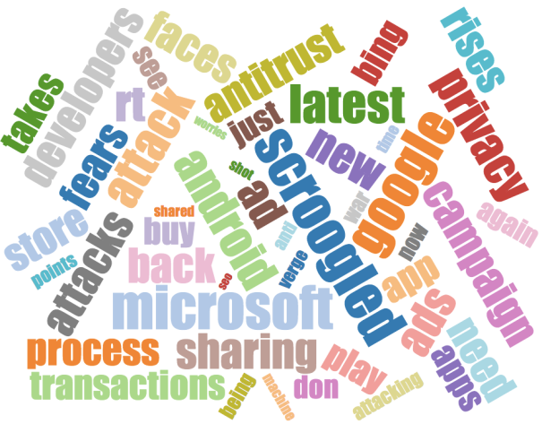 word cloud for #scroogled