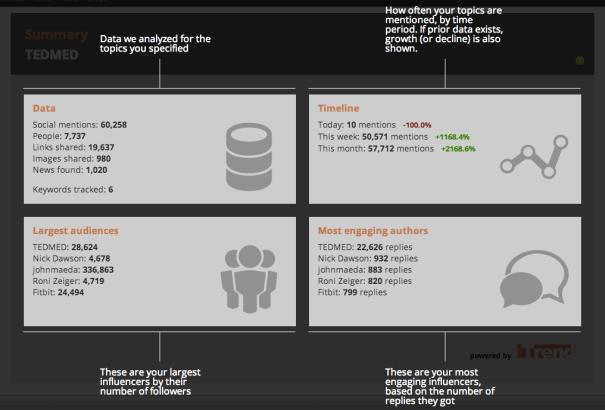 TEDMED Twitter Summary - Explanation