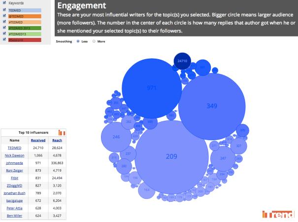 April 19 TEDMED Influencers