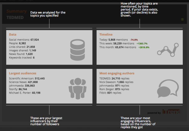 TEDMED 2013 Twitter Stats